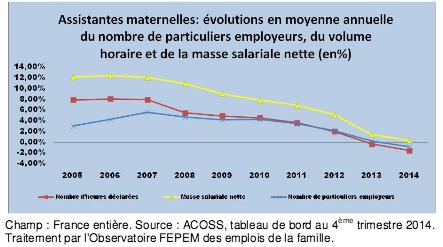 baromètre des emplois de la famille de la Fédération des particuliers employeurs de France (FEPEM).