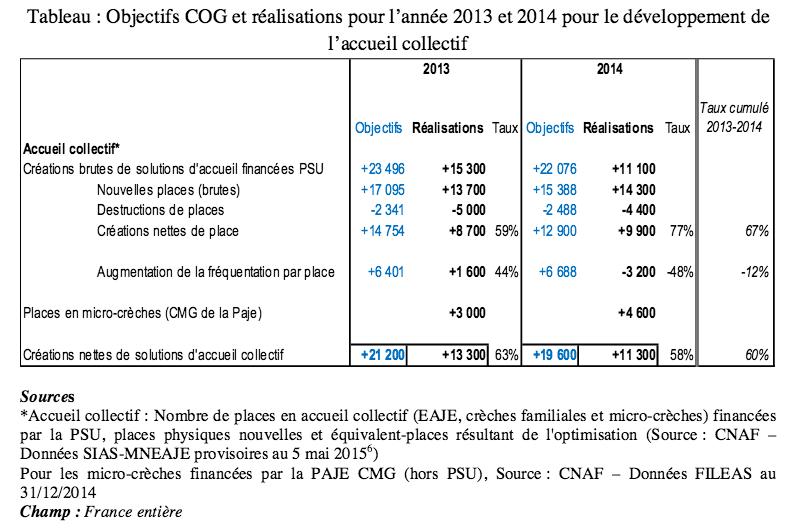 Accueil du jeune enfant en 2014 : le bilan du Haut Conseil de la famille