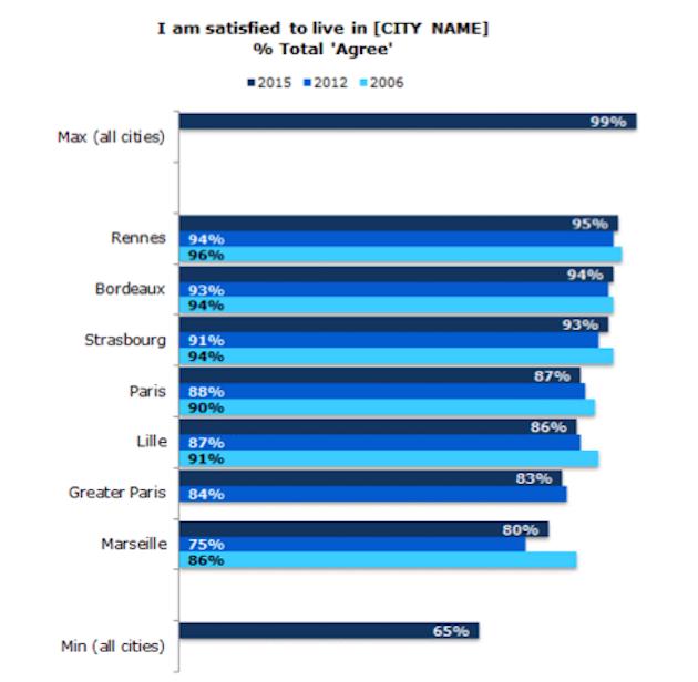 baromètre UE qualité de vie villes européennes 2015 appréciation générale