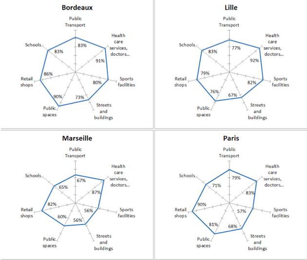 baromètre UE qualité de vie villes européennes 2015 détail par ville