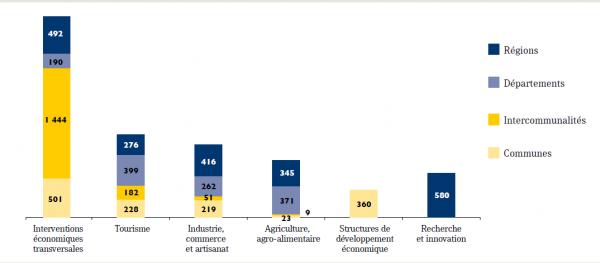 Intervention des collectivités dans l'économie (en 2011 et en millions d'euros) Source : Rapport Demaël, Jurgensen et Queyranne, cité par l'AdCF