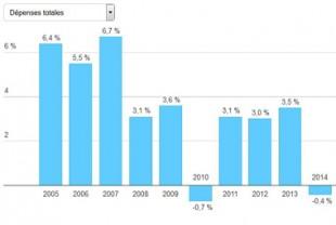 Evolution des dépenses des collectivités de 2005 à 2014.