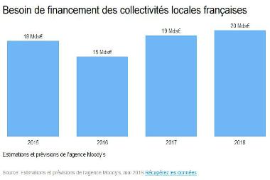 Les collectivités emprunteraient 18 milliards d'euros par an d'ici à 2018