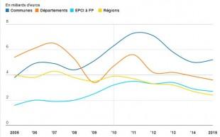 Evolution de l'épargne nette des collectivités depuis 2005 (0FL, 2016)