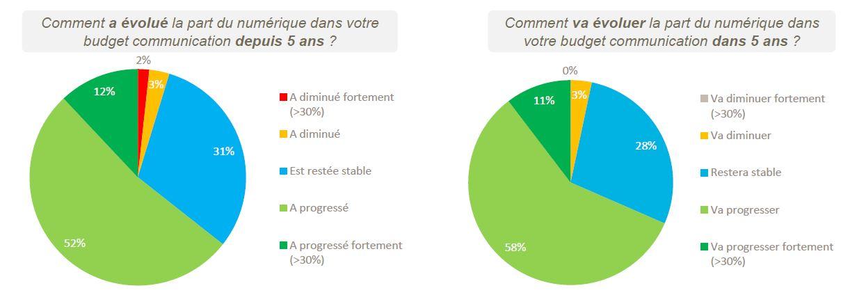 Etude_LECKO_Communication_Publique_et_Numerique_budgets_20131209