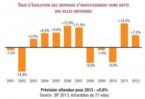 Source : Observatoire des finances des villes moyennes (cliquez sur l'image pour l'agrandir)