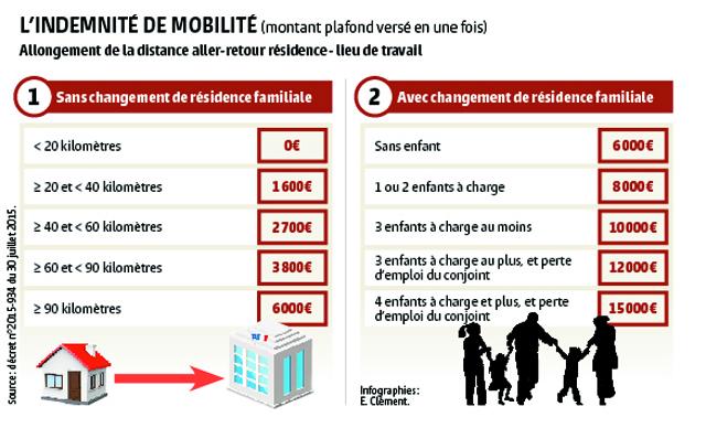Fusion des régions / Indemnité de mobilité