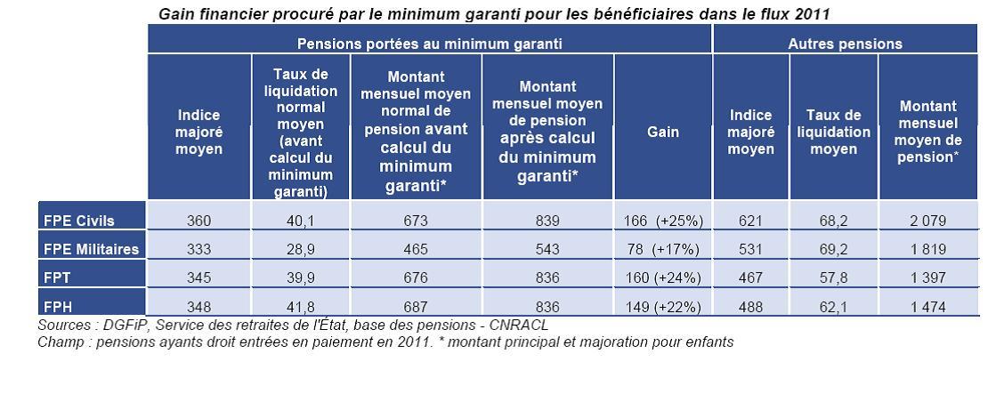 Reformes Des Retraites Leurs Effets Sur Le Minimum Contributif De