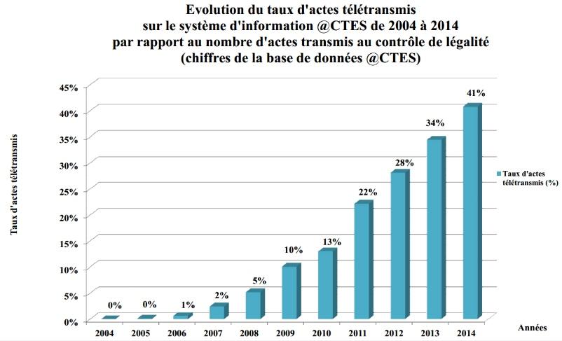Evolution du taux d'actes télétransmis depuis 2004