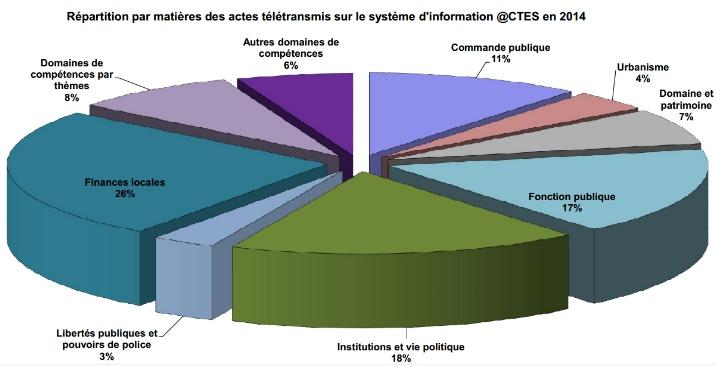 @ctes : matières des actes