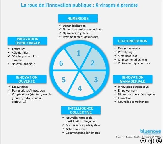 innovation publique schéma