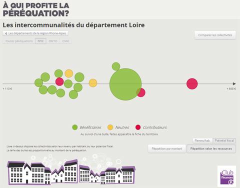 Loire-Pot-Fiscal