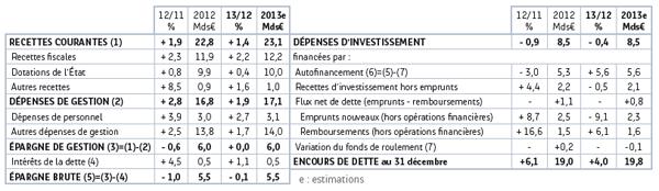 Source : Note de conjoncture Banque postale