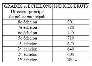 Cfdt aix marseille provence metropole dialogue social et - Grille indiciaire brigadier chef principal de police municipale ...