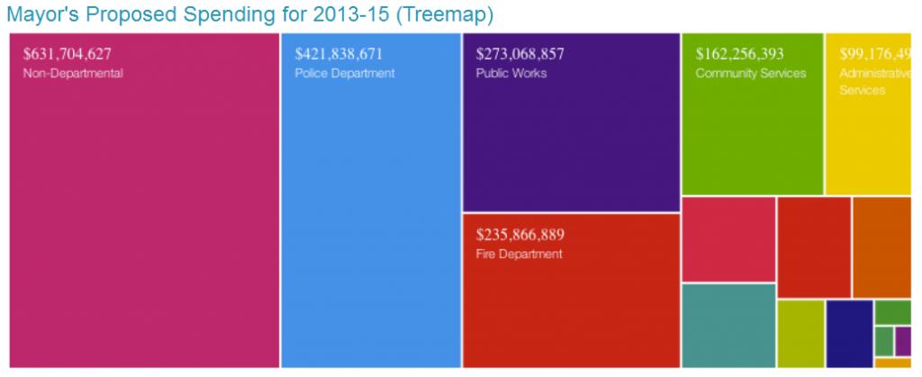 Proposition de budget de la ville d'Oakland (Californie) 2013-2015