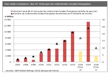 13 Mds € de billets de trésorerie émis par les collectivités en 2015