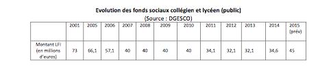 évolution des fonds sociaux collégiens et lycéens dans le public