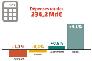 Finances locales : les chiffres à garder en tête !