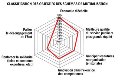 Mutualiser les services techniques : opportunité ou fausse solution ?