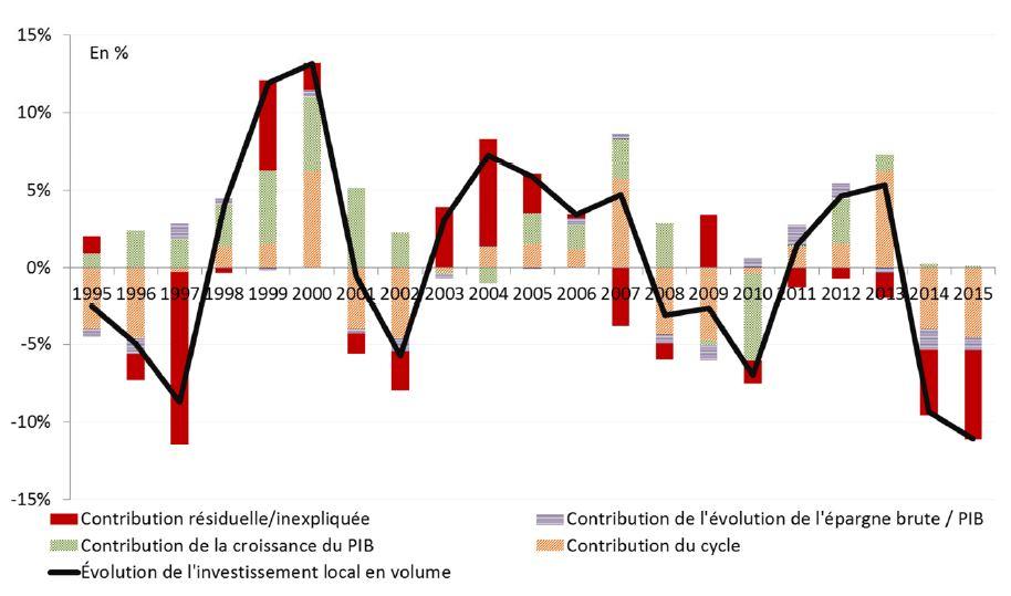 Facteurs d'évolution de l'investissement public local