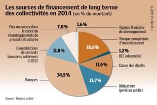 GAZ17_finances
