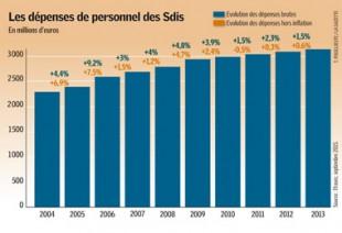 Infographie Sdis