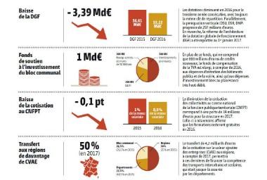 Lois de finances pour 2016 : le détail des mesures