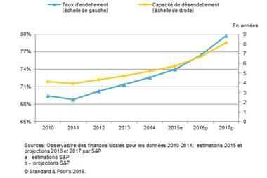 L'investissement public local devrait continuer à diminuer jusqu'en 2017