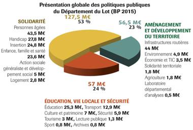 La présentation globale des politiques publiques, outil de communication et de management