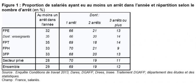 Source : Rapport annuel sur l'état de la fonction publique 2015
