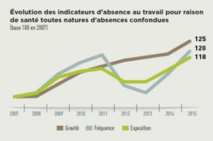absenteisme-evol-indicateurs-absence-une