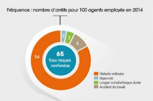 absenteisme-fpt-une