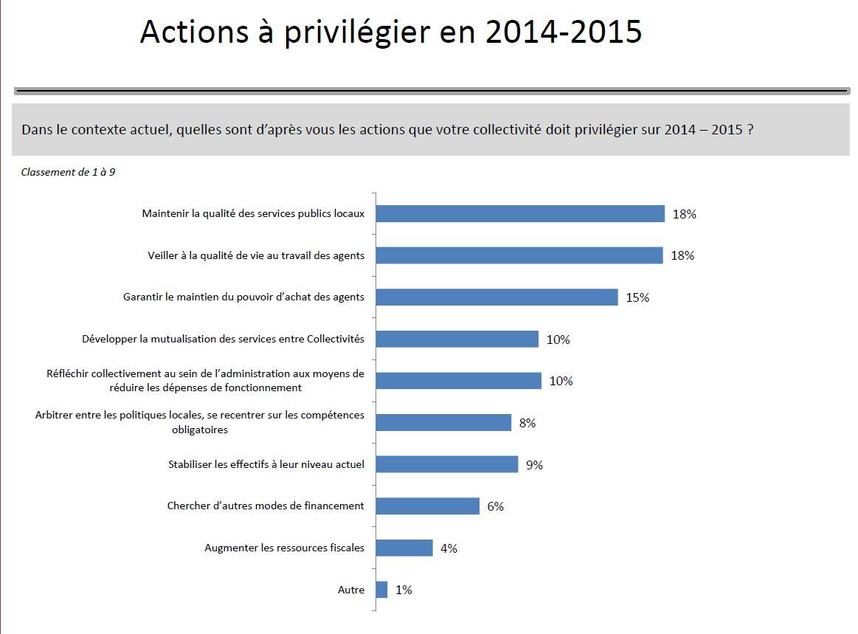 action-privilegiee