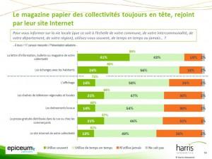 Le magazine distribué par les collectivités locales sont plébiscitées par les Français.