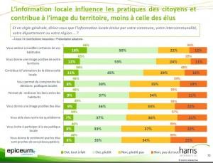 L'info donnée par les collectivités modifie les comportements mais pas l'image des élus.