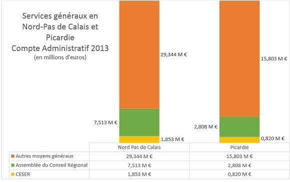 budget-ceser-2013