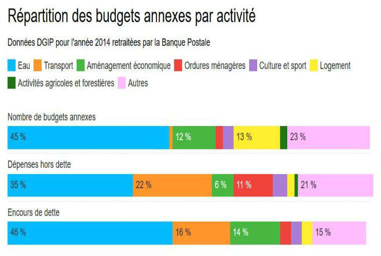 Les budgets annexes des collectivités en infographies