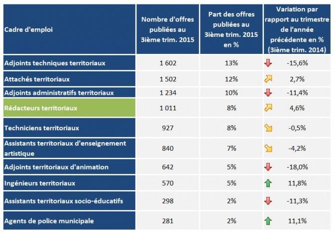Top 10 des cadres d'emplois qui sont le plus souvent demandés dans les offres publiées au 3e trimestre 2015
