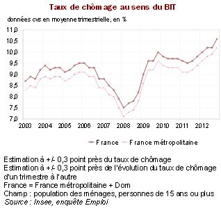 Evolution du taux de chômage en France.