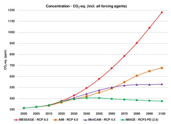 Représentation de tous les agents équivalent-CO2 du forçage atmosphérique, selon quatre scénarios RCP (en ppm).