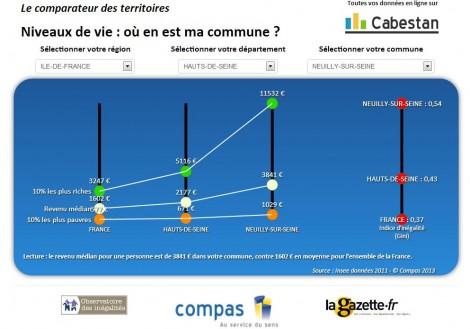 Comparateur des territoires, données sur les revenus 2011
