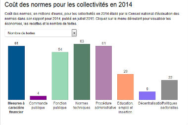 303 normes ont coûté 1,4 milliard d'euros aux collectivités territoriales en 2014
