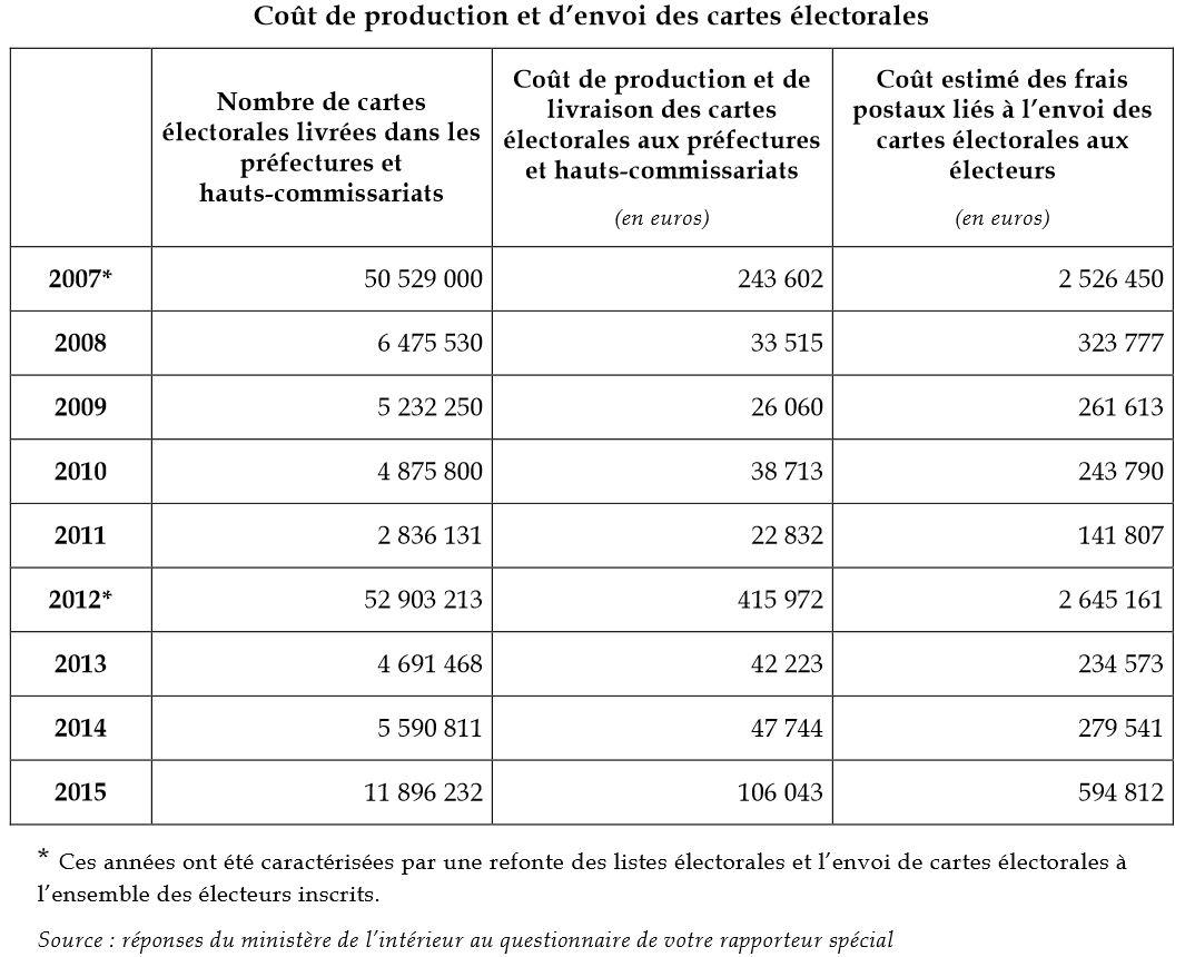 couts-cartes-electorales