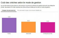 couts-creches-une