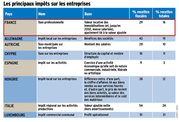 Tableau : les impôts sur les entreprises en Europe
