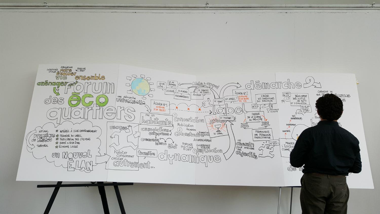 Fresque issue de la journée de travail collaboratif du 28 juin 2016 sur les écoquartiers.