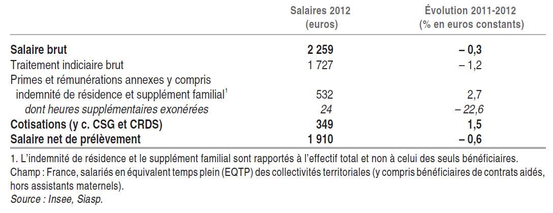 Éléments du salaire mensuel moyen en 2011 et 2012 pour les agents titulaires