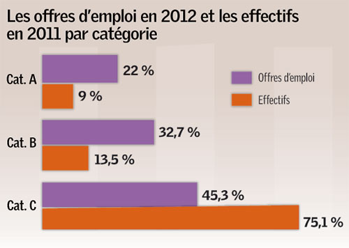 emploi-offres-effectifs