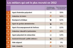 emploi-recrutements-une