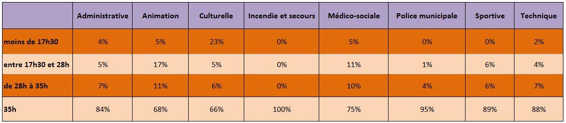 Source : Premier baromètre trimestriel de l'emploi territorial - FNCDG - La Gazette, mai 2014.